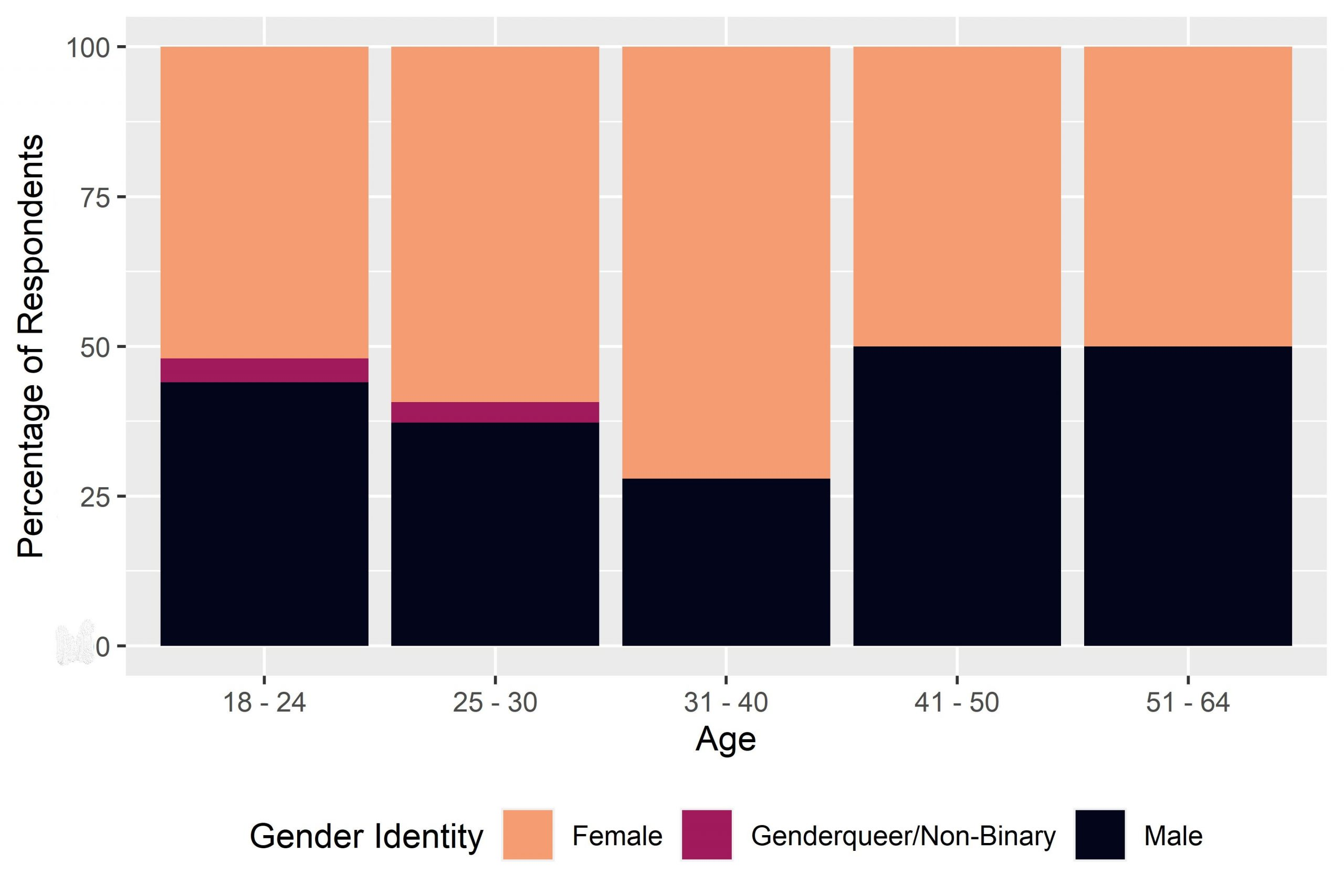 Bar chart showing the age and gender of survey respondents. Apart from the 31-40 category where men dominate, proportions of men and women in each age bracket are relatively even.