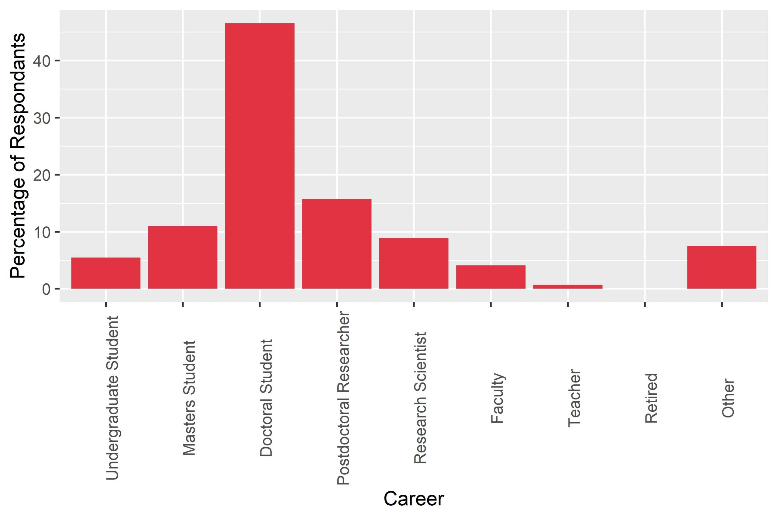 Bar chart showing the job type of UKPN Members. Most survey respondents are in academica; almost half are PhD students.