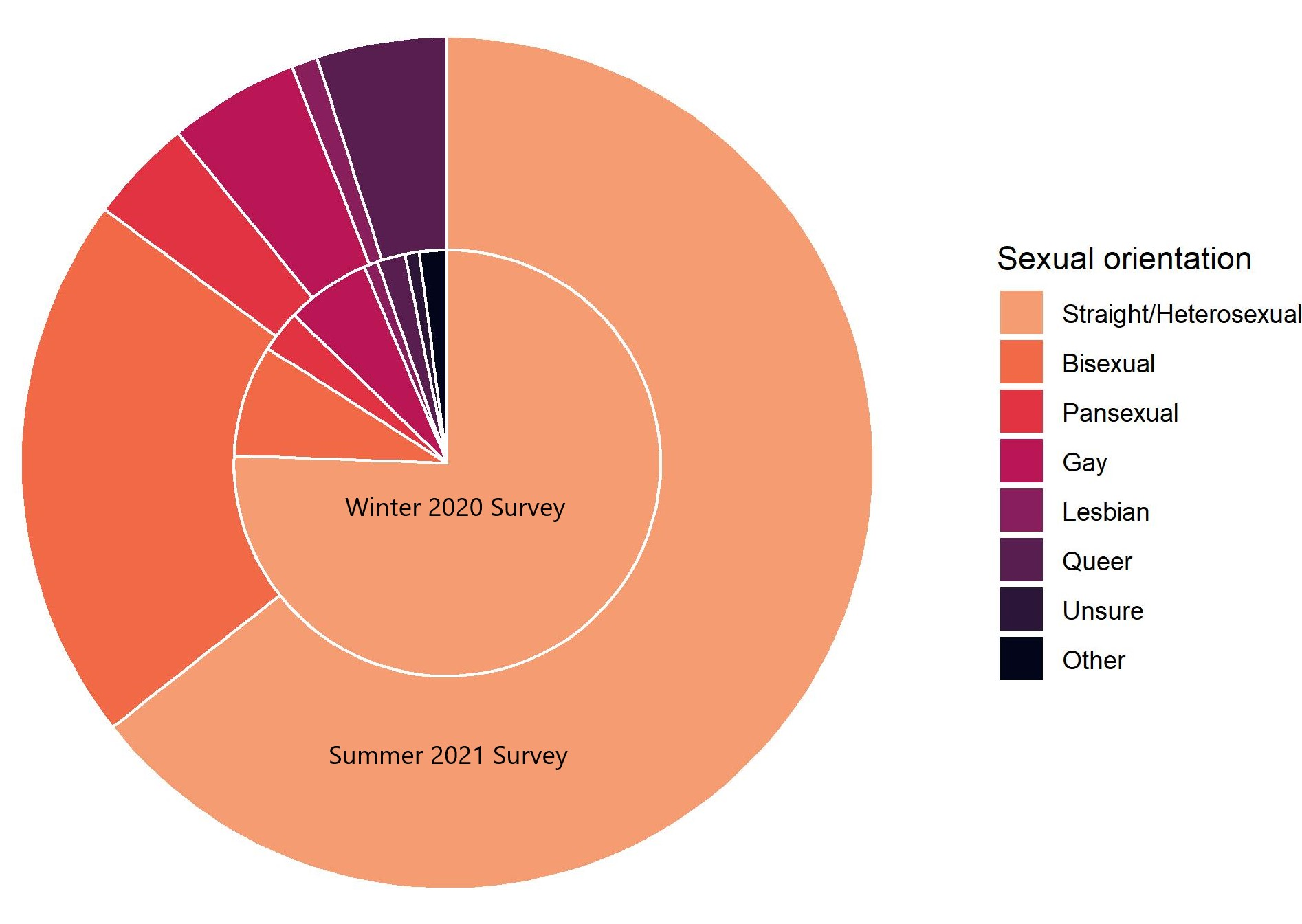 2 stacked pie-charts, showing the proportion of LGB self-identified individuals from this (Summer 2021) and the previous survey (Winter 2020). The proportion of bisexual respondants has increased, and the proportion of heteroseuxals decreased between the two surveys.