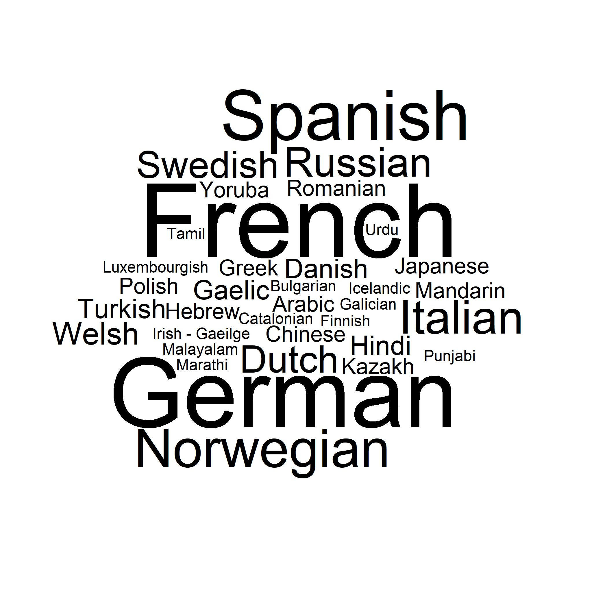 Word cloud showing the languages spoken by UKPN members other than English. French, German and Spanish are most commonly spoken.